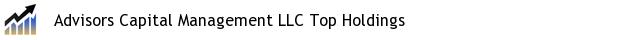 Advisors Capital Management LLC Top Holdings