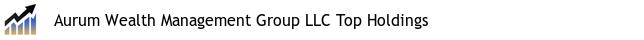 Aurum Wealth Management Group LLC Top Holdings