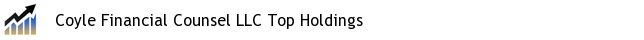 Coyle Financial Counsel LLC Top Holdings