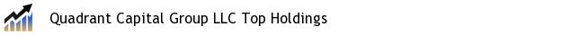 Quadrant Capital Group LLC Top Holdings