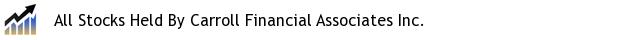 All Stocks Held By Carroll Financial Associates Inc.
