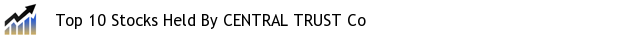 Top 10 Stocks Held By CENTRAL TRUST Co